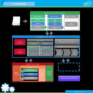 JVM体系结构