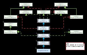 Servlet 类图