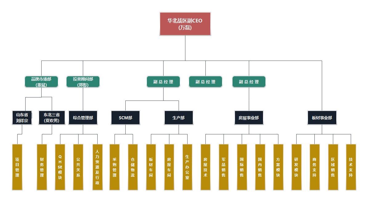 华北公司组织架构图