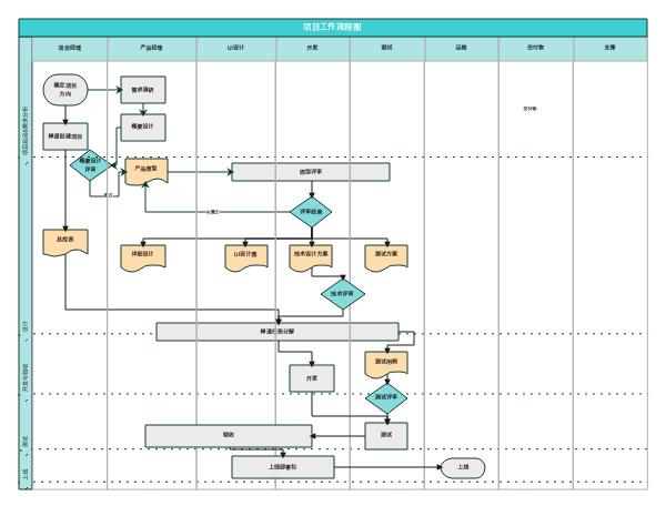 项目流程规范