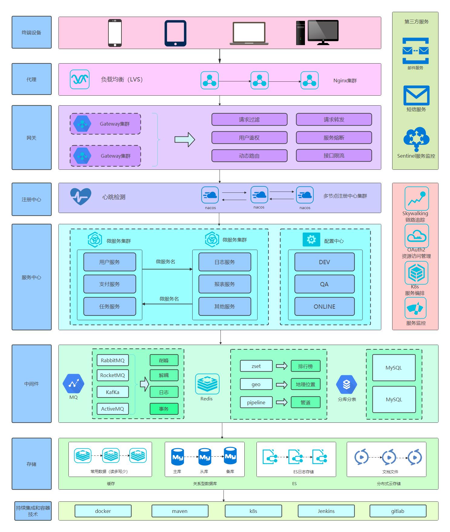 alibaba微服务架构图