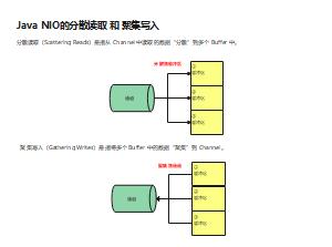 Java NIO通道分散读取和聚集写入
