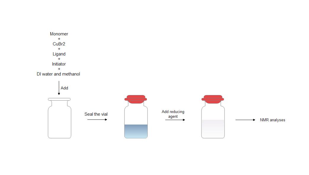NMR实验流程