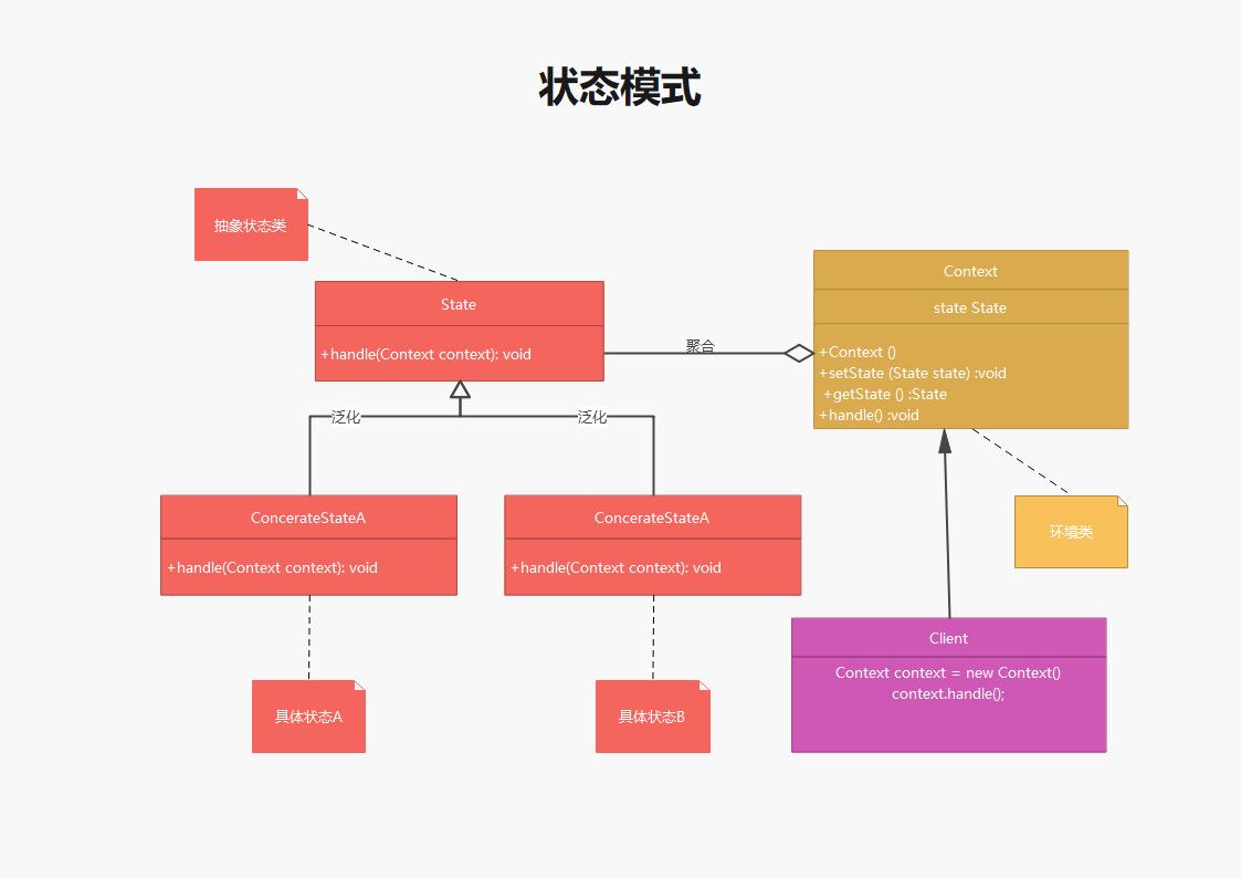 UML类图--状态模式