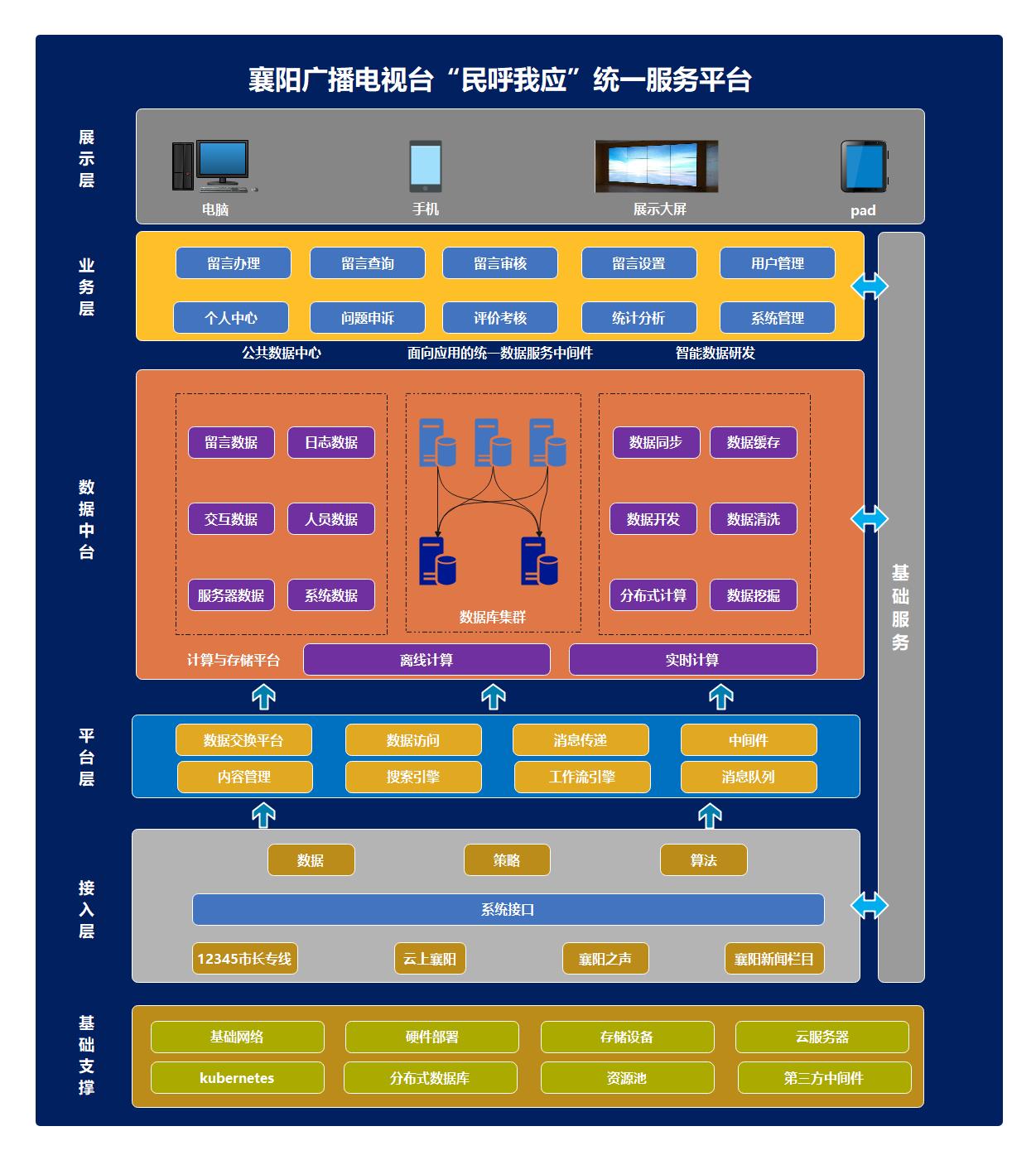 统一服务平台系统架构图(民呼我应)