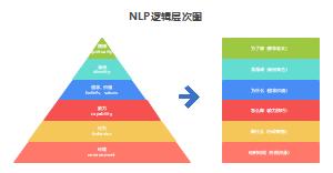 NLP逻辑层次图