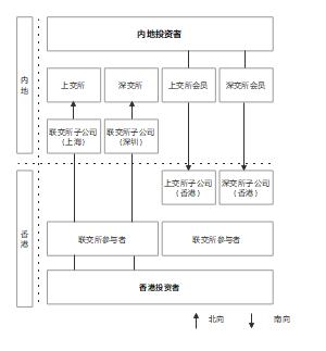 产权交易流程图