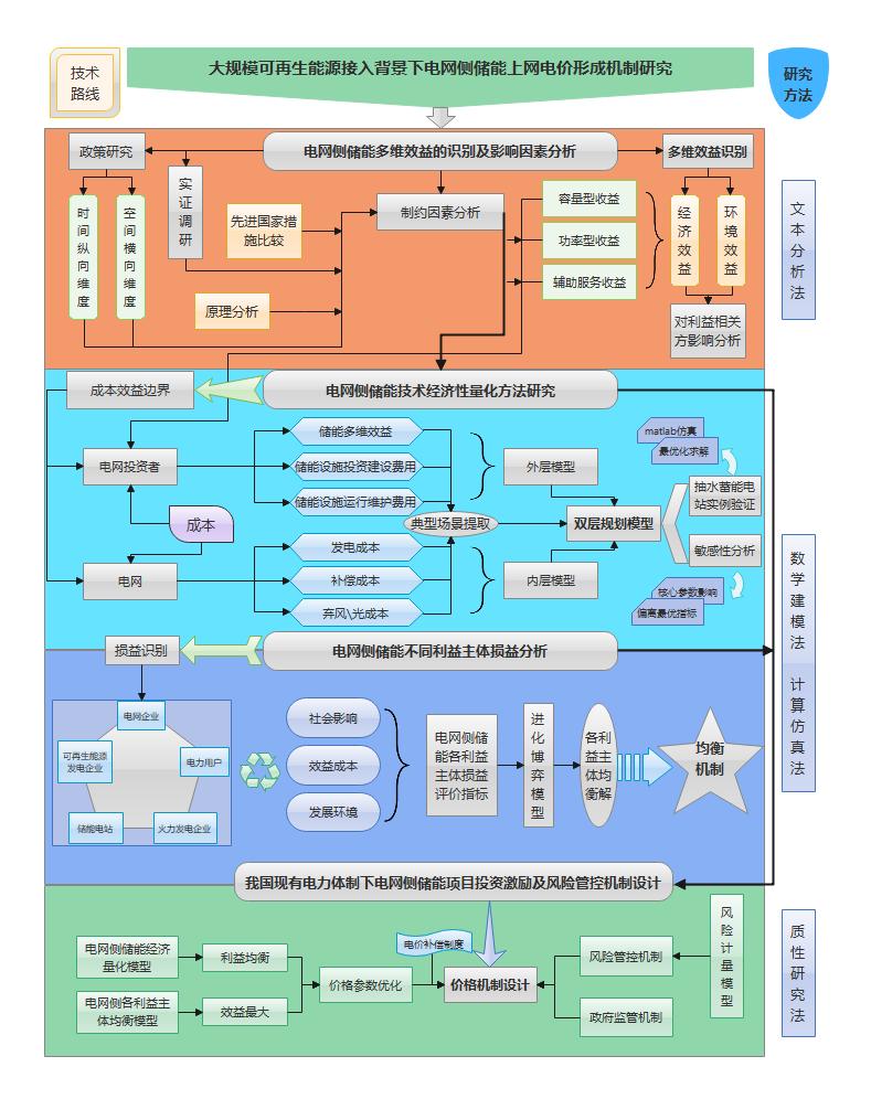 项目论文技术路线