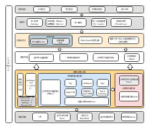 区块链技术架构图