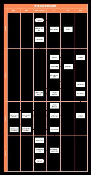 管理竞聘流程图