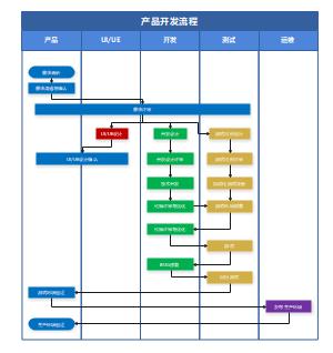 产品开发流程