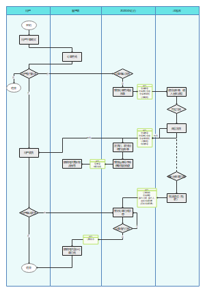 用户订单流程中信息流