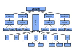 企业总部组织架构图