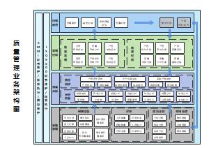 软件研发质量管理业务结架构