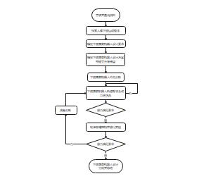 康复机器人设计流程
