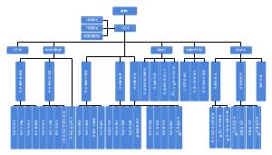 事业部制组织架构图