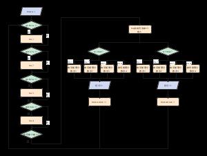 数码管程序流程