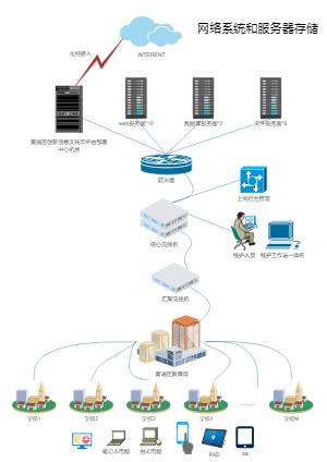 网络系统和服务器存储