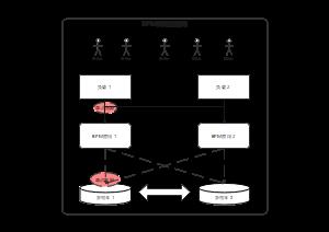 BPM高可用架构