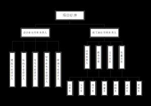 项目组织架构图