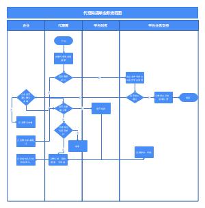 代理商提单业务流程图