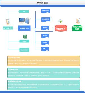 校园系统流程图