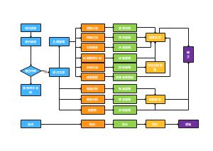 软件实例项目管理流程图