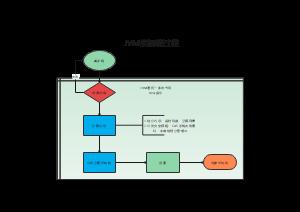 JVM中对象的创建过程