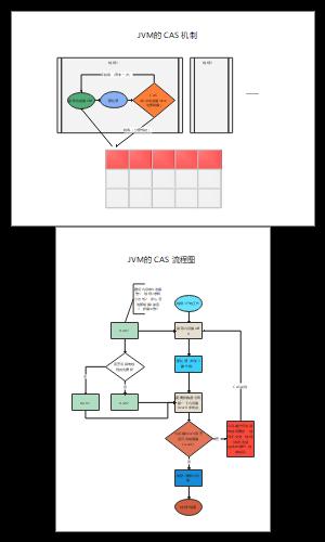 JVM的 CAS 流程图