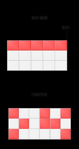 JVM的指针碰撞和空闲列表