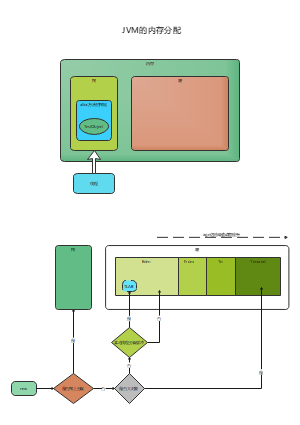 JVM内存分配