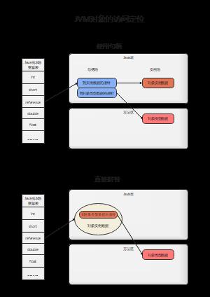 JVM对象的访问定位