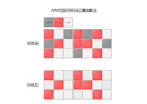 JVM垃圾回收标记清除算法