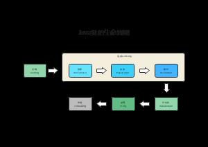 Java类的生命周期