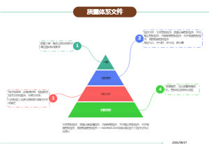 质量体系文件金字塔