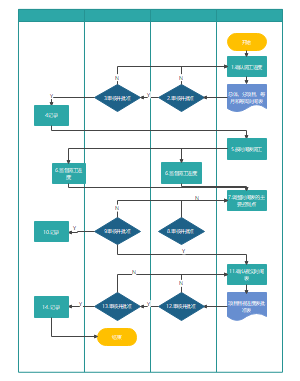 进度管理流程