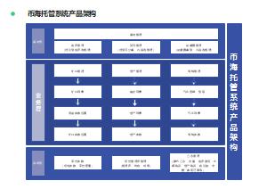 币海托管系统产品架构
