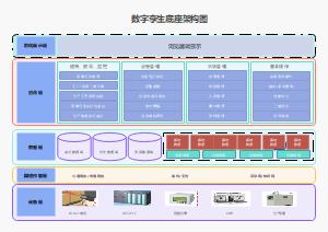 数字孪生工业数字化架构图