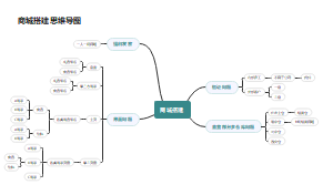 小程序商城搭建思维导图