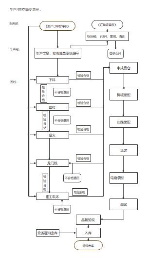 PID流程图(机械制造生产)