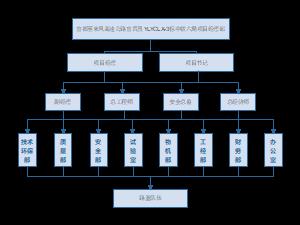 项目经理部组织架构图