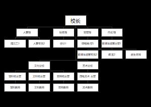学校组织结构图