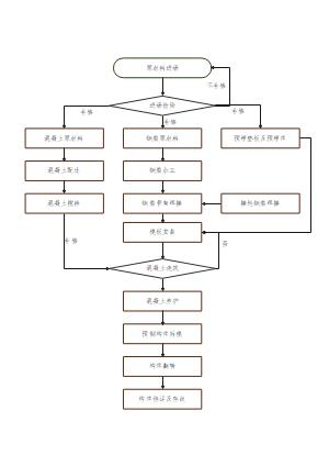 装配式预制构件工艺流程图