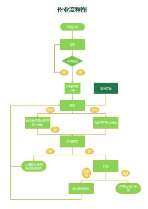 作业流程图