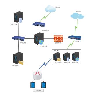 网络通讯拓扑图