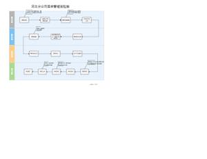 需求管理流程图