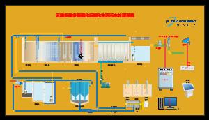 云端多段多级硝化反硝化生活污水处理系统