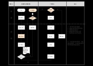 业务流程图(富途 腾讯)