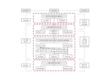 研究框架图
