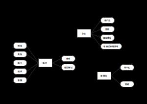 答题系统ER图